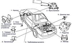 Подключение ГБО к бензиновой системе автомобиля